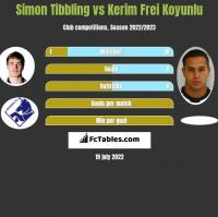 Simon Tibbling vs Kerim Frei Koyunlu h2h player stats