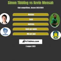 Simon Tibbling vs Kevin Mensah h2h player stats