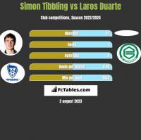 Simon Tibbling vs Laros Duarte h2h player stats