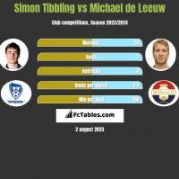 Simon Tibbling vs Michael de Leeuw h2h player stats