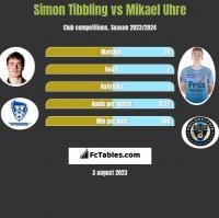 Simon Tibbling vs Mikael Uhre h2h player stats