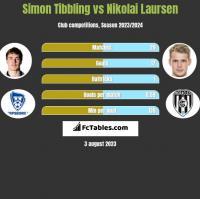 Simon Tibbling vs Nikolai Laursen h2h player stats