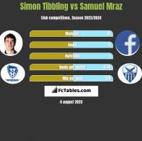 Simon Tibbling vs Samuel Mraz h2h player stats