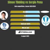 Simon Tibbling vs Sergio Pena h2h player stats