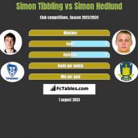 Simon Tibbling vs Simon Hedlund h2h player stats