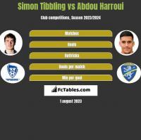 Simon Tibbling vs Abdou Harroui h2h player stats