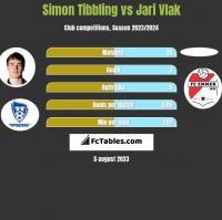 Simon Tibbling vs Jari Vlak h2h player stats