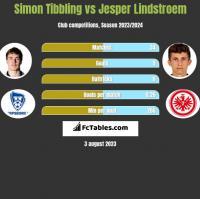 Simon Tibbling vs Jesper Lindstroem h2h player stats