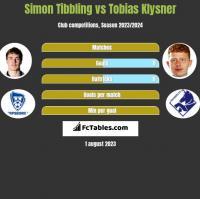 Simon Tibbling vs Tobias Klysner h2h player stats