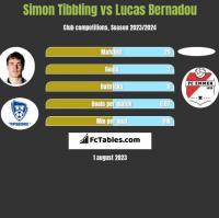 Simon Tibbling vs Lucas Bernadou h2h player stats