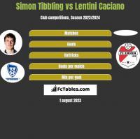 Simon Tibbling vs Lentini Caciano h2h player stats