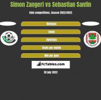 Simon Zangerl vs Sebastian Santin h2h player stats