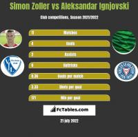 Simon Zoller vs Aleksandar Ignjovski h2h player stats