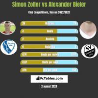 Simon Zoller vs Alexander Bieler h2h player stats