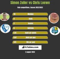 Simon Zoller vs Chris Loewe h2h player stats