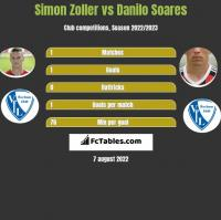 Simon Zoller vs Danilo Soares h2h player stats