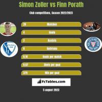 Simon Zoller vs Finn Porath h2h player stats