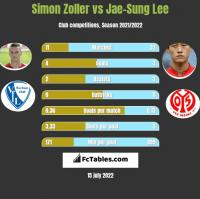 Simon Zoller vs Jae-Sung Lee h2h player stats