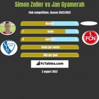 Simon Zoller vs Jan Gyamerah h2h player stats