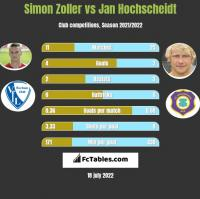 Simon Zoller vs Jan Hochscheidt h2h player stats