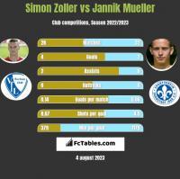 Simon Zoller vs Jannik Mueller h2h player stats