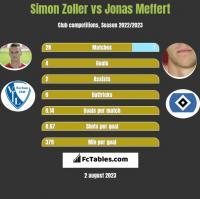 Simon Zoller vs Jonas Meffert h2h player stats