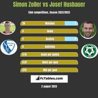 Simon Zoller vs Josef Husbauer h2h player stats