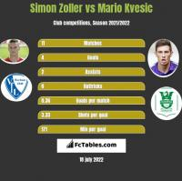 Simon Zoller vs Mario Kvesic h2h player stats
