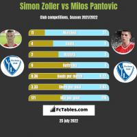 Simon Zoller vs Milos Pantovic h2h player stats