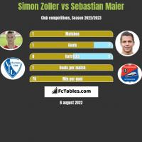 Simon Zoller vs Sebastian Maier h2h player stats