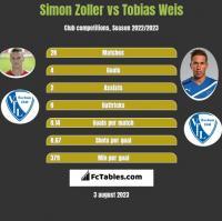 Simon Zoller vs Tobias Weis h2h player stats