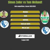 Simon Zoller vs Tom Weilandt h2h player stats