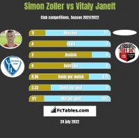 Simon Zoller vs Vitaly Janelt h2h player stats