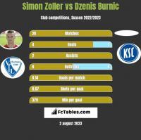 Simon Zoller vs Dzenis Burnic h2h player stats