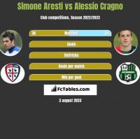 Simone Aresti vs Alessio Cragno h2h player stats
