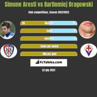 Simone Aresti vs Bartlomiej Dragowski h2h player stats