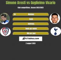 Simone Aresti vs Guglielmo Vicario h2h player stats