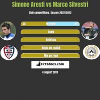 Simone Aresti vs Marco Silvestri h2h player stats