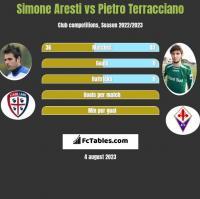 Simone Aresti vs Pietro Terracciano h2h player stats
