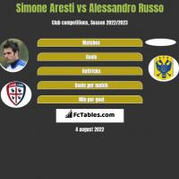 Simone Aresti vs Alessandro Russo h2h player stats