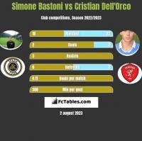 Simone Bastoni vs Cristian Dell'Orco h2h player stats