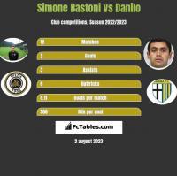 Simone Bastoni vs Danilo h2h player stats