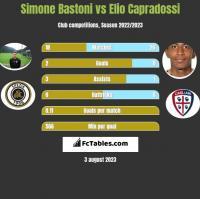 Simone Bastoni vs Elio Capradossi h2h player stats
