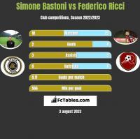 Simone Bastoni vs Federico Ricci h2h player stats