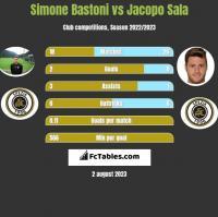 Simone Bastoni vs Jacopo Sala h2h player stats