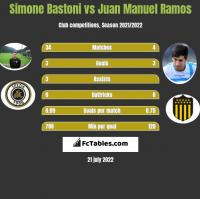 Simone Bastoni vs Juan Manuel Ramos h2h player stats