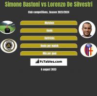 Simone Bastoni vs Lorenzo De Silvestri h2h player stats