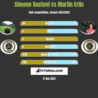 Simone Bastoni vs Martin Erlic h2h player stats