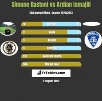 Simone Bastoni vs Ardian Ismajili h2h player stats