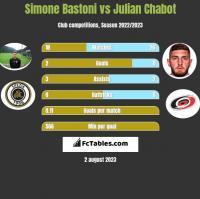 Simone Bastoni vs Julian Chabot h2h player stats